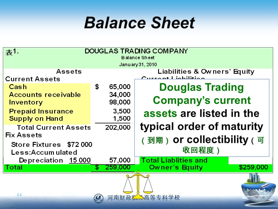 河南财政税务高等专科学校 44 Balance Sheet Douglas Trading Company's current assets are listed in the typical order of maturity (到期) or collectibility (可 收回程度)