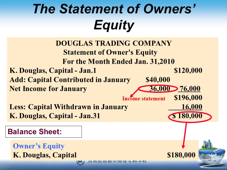 河南财政税务高等专科学校 89 The Statement of Owners' Equity DOUGLAS TRADING COMPANY Statement of Owner s Equity For the Month Ended Jan.