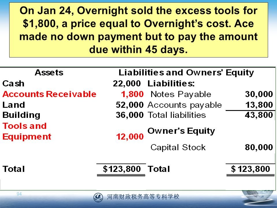 河南财政税务高等专科学校 94 On Jan 24, Overnight sold the excess tools for $1,800, a price equal to Overnight's cost.