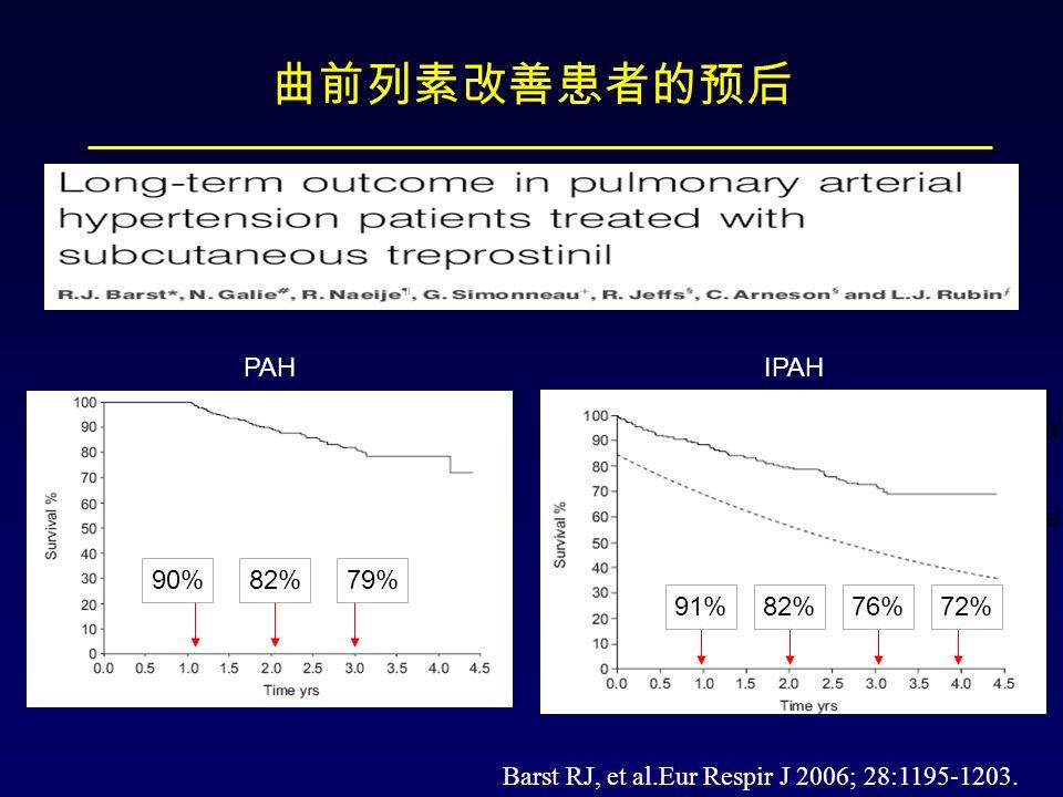 曲前列素改善患者的预后 Barst RJ, et al.Eur Respir J 2006; 28:1195-1203.