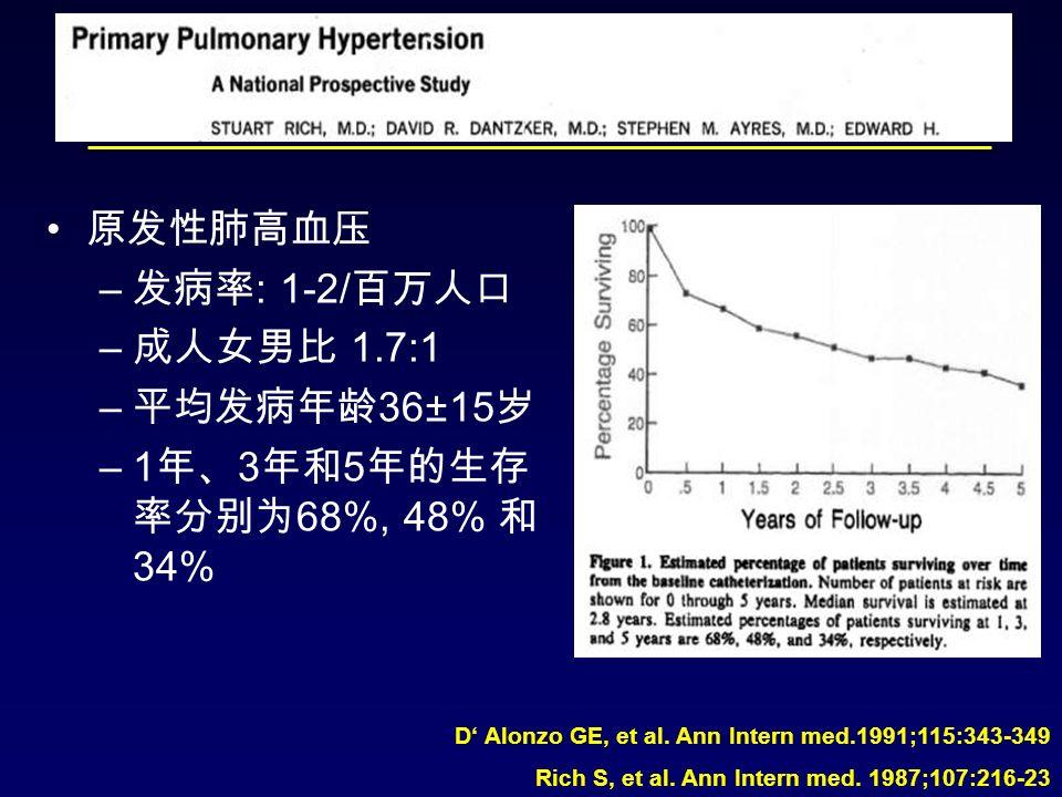 原发性肺高血压 – 发病率 : 1-2/ 百万人口 – 成人女男比 1.7:1 – 平均发病年龄 36±15 岁 –1 年、 3 年和 5 年的生存 率分别为 68%, 48% 和 34% D' Alonzo GE, et al.