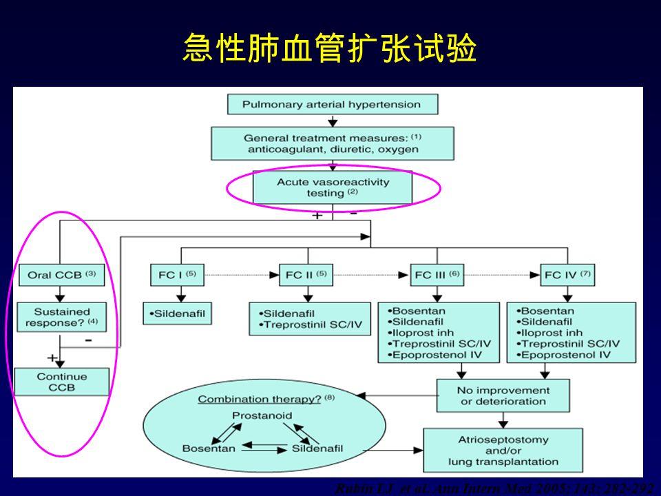 急性肺血管扩张试验 Rubin LJ et al. Ann Intern Med 2005; 143: 282-292