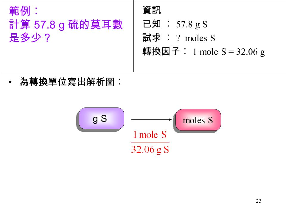 23 為轉換單位寫出解析圖︰ 資訊 已知 ︰ 57.8 g S 試求 ︰ .