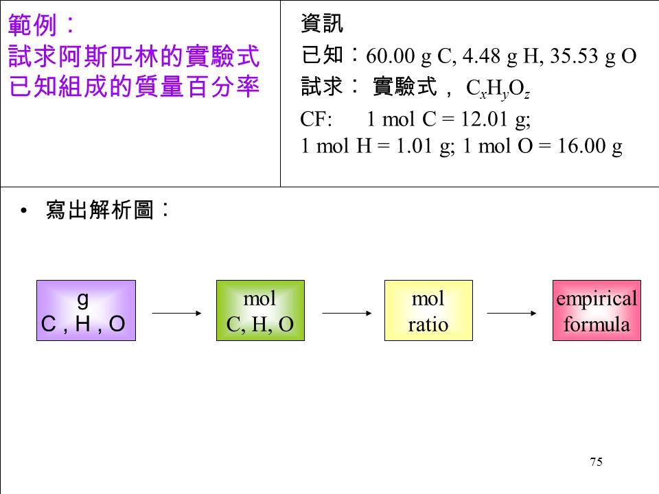 75 寫出解析圖︰ g C, H, O mol C, H, O mol ratio empirical formula 資訊 已知︰ 60.00 g C, 4.48 g H, 35.53 g O 試求︰ 實驗式, C x H y O z CF: 1 mol C = 12.01 g; 1 mol H = 1.01 g; 1 mol O = 16.00 g 範例︰ 試求阿斯匹林的實驗式 已知組成的質量百分率