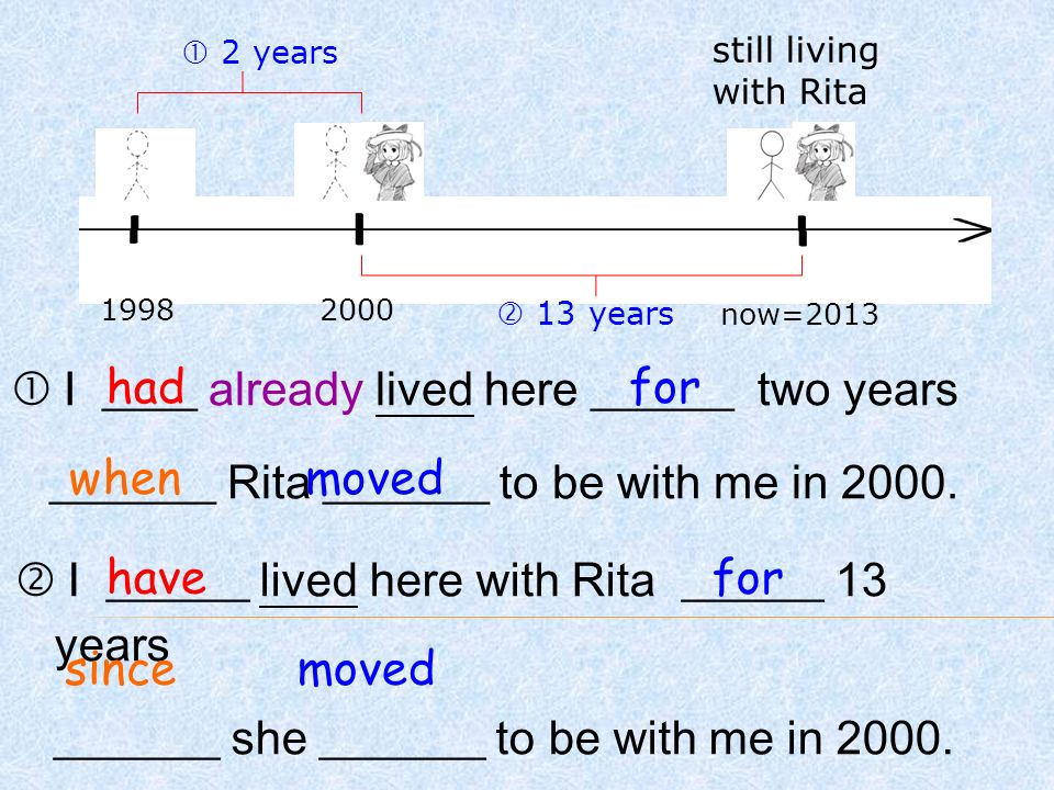 1998 now=  I ____ already lived here ______ two years _______ Rita _______ to be with me in 2000.