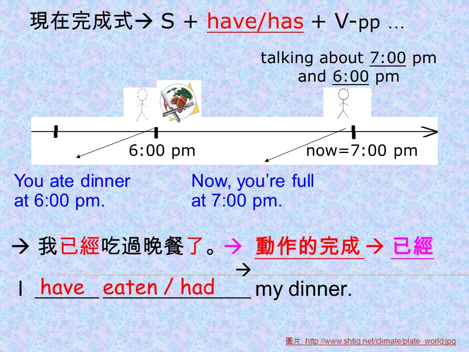 now=7:00 pm6:00 pm I ______ ______________ my dinner.
