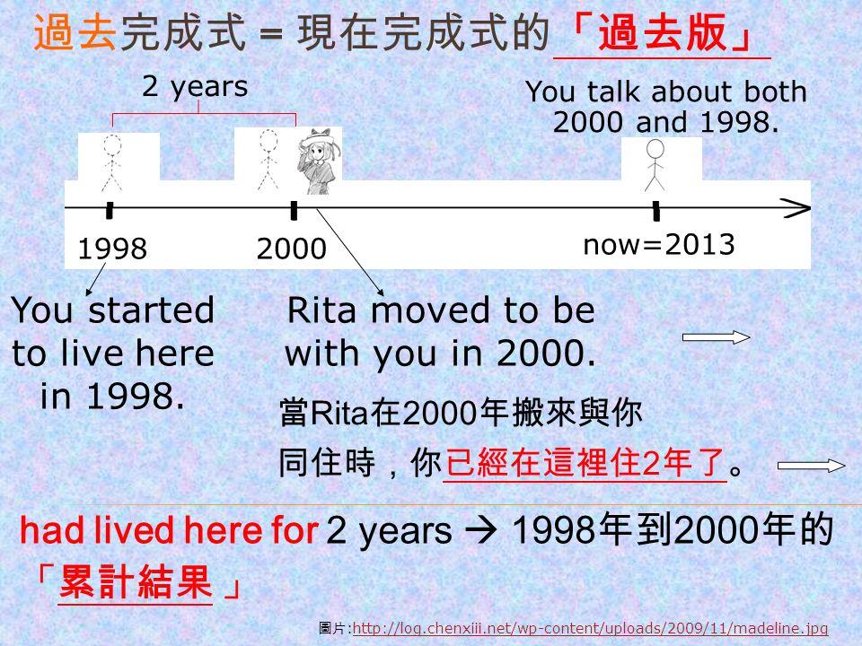 過去完成式 = 現在完成式的「過去版」 You talk about both 2000 and 1998.