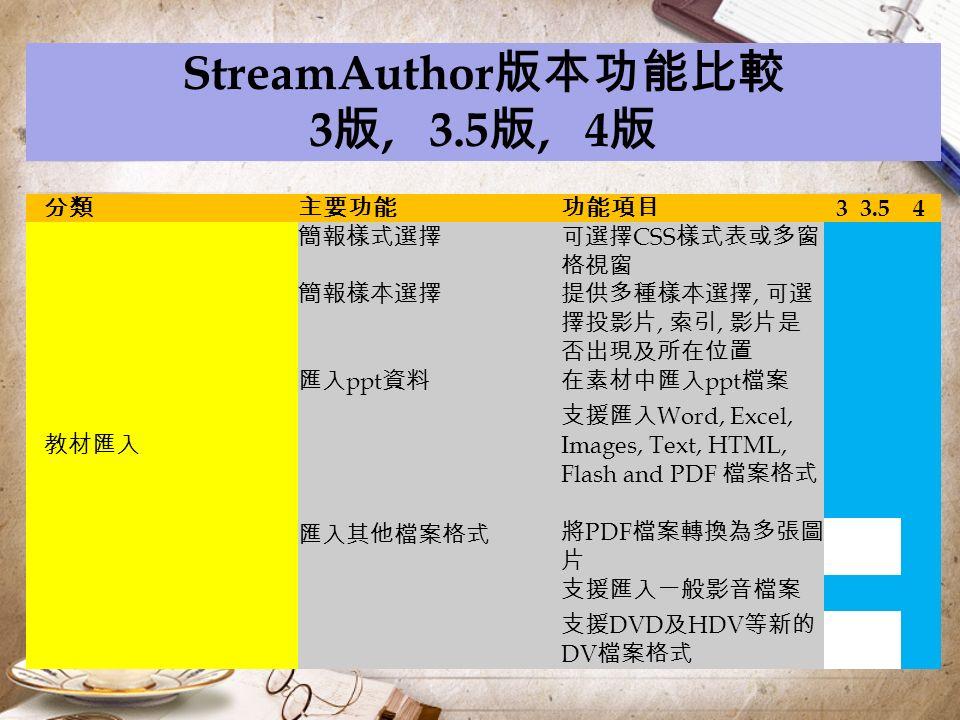 StreamAuthor 版本功能比較 3 版, 3.5 版, 4 版 分類主要功能功能項目 33.5 4 教材匯入 簡報樣式選擇可選擇 CSS 樣式表或多窗 格視窗 簡報樣本選擇提供多種樣本選擇, 可選 擇投影片, 索引, 影片是 否出現及所在位置 匯入 ppt 資料在素材中匯入 ppt 檔案 匯入其他檔案格式 支援匯入 Word, Excel, Images, Text, HTML, Flash and PDF 檔案格式 將 PDF 檔案轉換為多張圖 片 支援匯入一般影音檔案 支援 DVD 及 HDV 等新的 DV 檔案格式