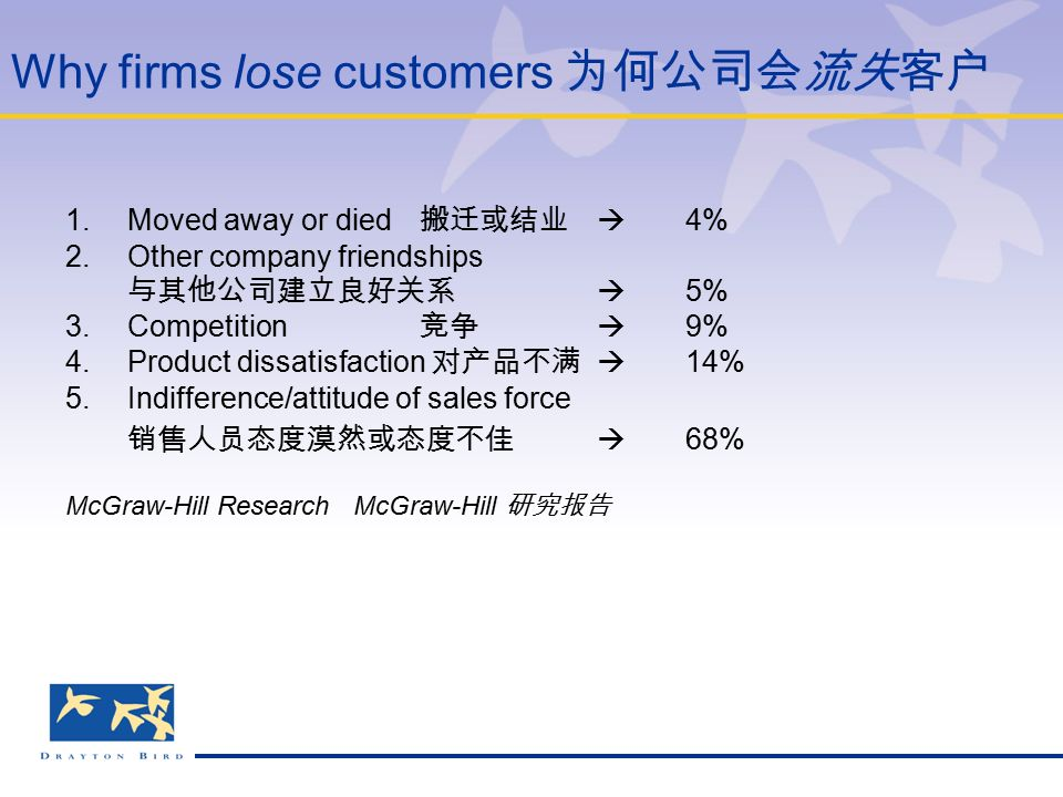 Why firms lose customers 为何公司会流失客户 1.Moved away or died 搬迁或结业  4% 2.Other company friendships 与其他公司建立良好关系  5% 3.Competition 竞争  9% 4.Product dissatisfaction 对产品不满  14% 5.Indifference/attitude of sales force 销售人员态度漠然或态度不佳  68% McGraw-Hill Research McGraw-Hill 研究报告