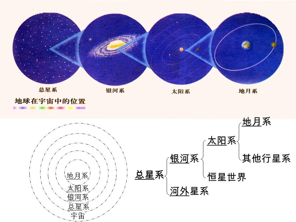 天体系统级别越来越( ) 请完成下列天体系统级别模型 地月系 其它行星系统