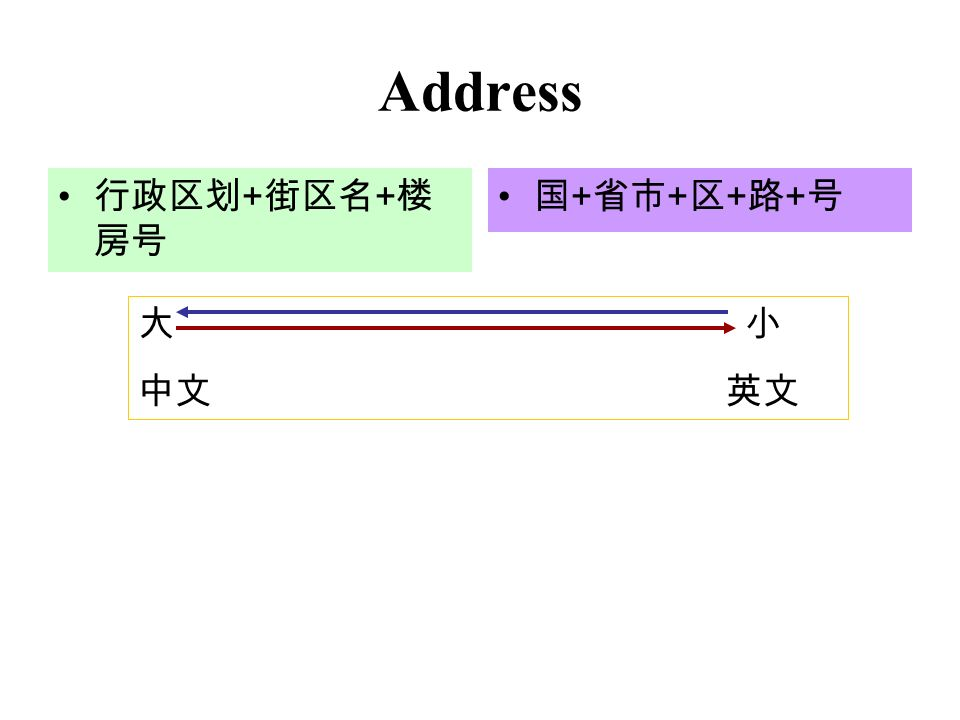 Address 行政区划 + 街区名 + 楼 房号 国 + 省市 + 区 + 路 + 号 大 小 中文 英文