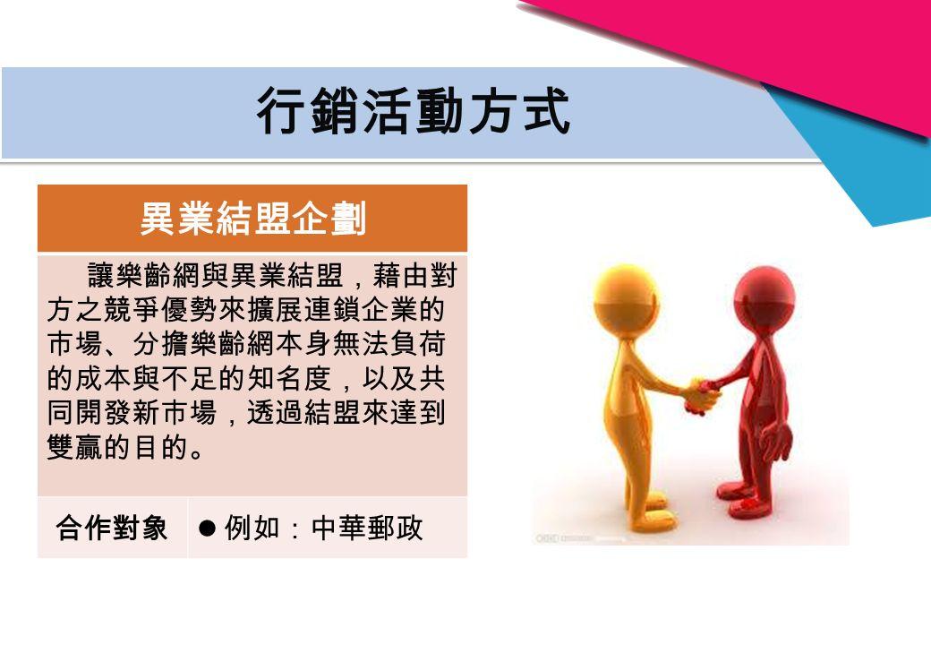 異業結盟企劃 讓樂齡網與異業結盟,藉由對 方之競爭優勢來擴展連鎖企業的 市場、分擔樂齡網本身無法負荷 的成本與不足的知名度,以及共 同開發新市場,透過結盟來達到 雙贏的目的。 合作對象 例如:中華郵政