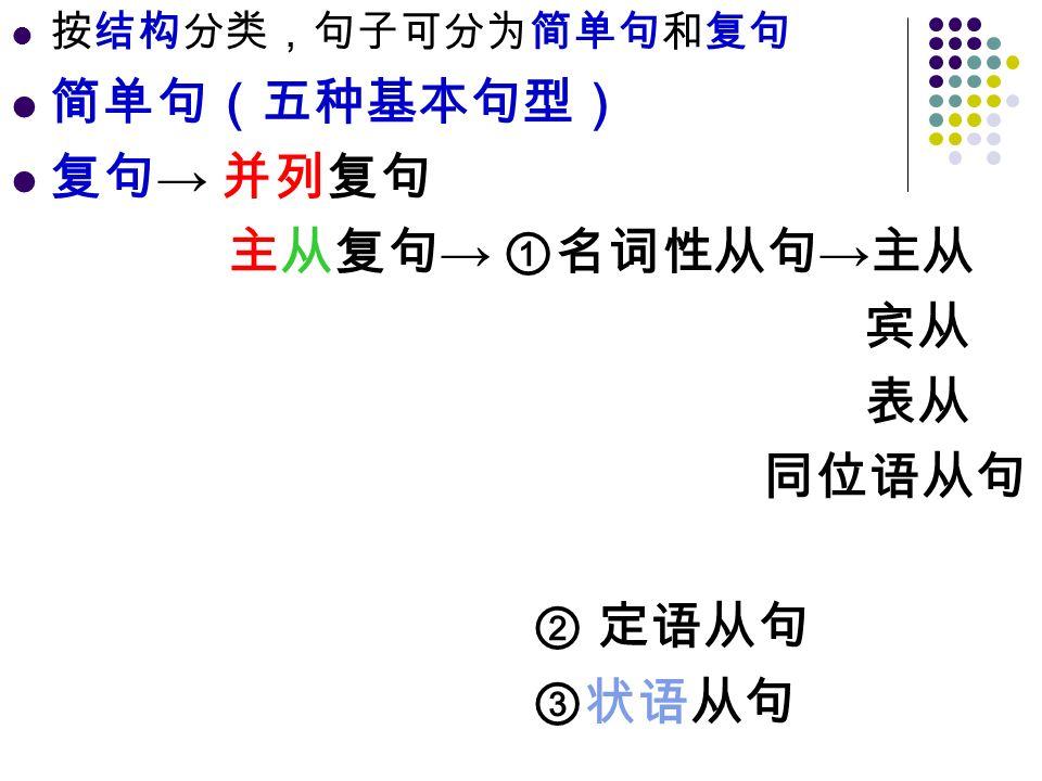 按结构分类,句子可分为简单句和复句 简单句(五种基本句型) 复句 → 并列复句 主从复句 → ①名词性从句 → 主从 宾从 表从 同位语从句 ② 定语从句 ③状语从句