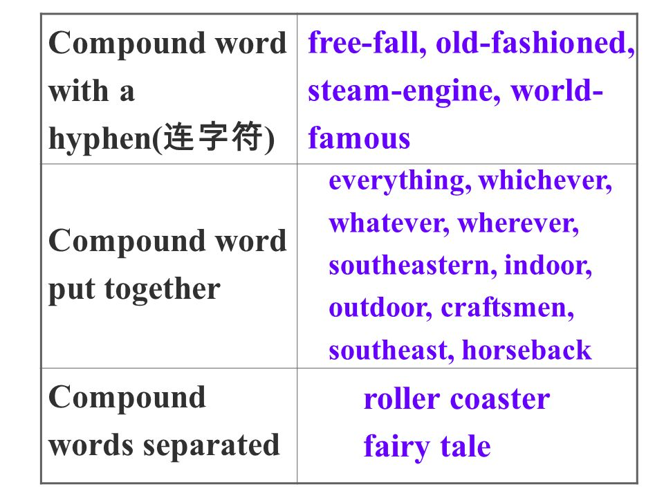Compound word with a hyphen( 连字符 ) Compound word put together Compound words separated free-fall, old-fashioned, steam-engine, world- famous everything, whichever, whatever, wherever, southeastern, indoor, outdoor, craftsmen, southeast, horseback roller coaster fairy tale
