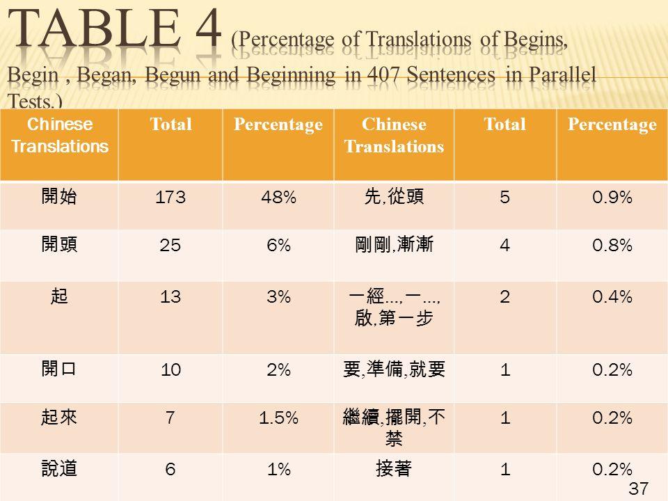 Chinese Translations TotalPercentageChinese Translations TotalPercentage 開始 17348% 先, 從頭 50.9% 開頭 256% 剛剛, 漸漸 40.8% 起 133% 一經 …, 一 …, 啟, 第一步 20.4% 開口 102% 要, 準備, 就要 10.2% 起來 71.5% 繼續, 擺開, 不 禁 10.2% 說道 61% 接著 10.2% 37