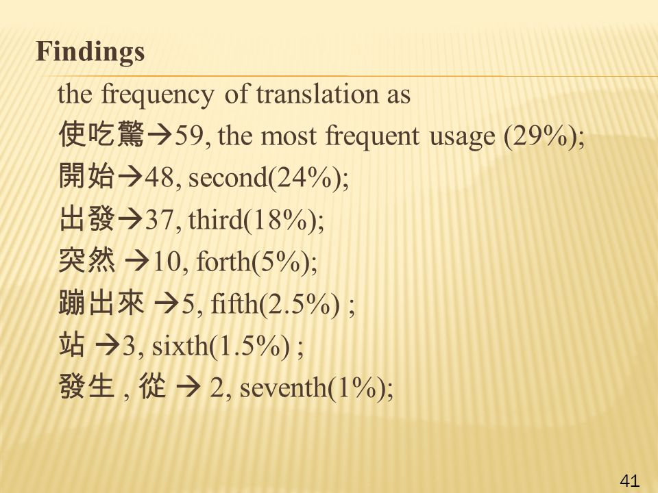 Findings the frequency of translation as 使吃驚  59, the most frequent usage (29%); 開始  48, second(24%); 出發  37, third(18%); 突然  10, forth(5%); 蹦出來  5, fifth(2.5%) ; 站  3, sixth(1.5%) ; 發生, 從  2, seventh(1%); 41