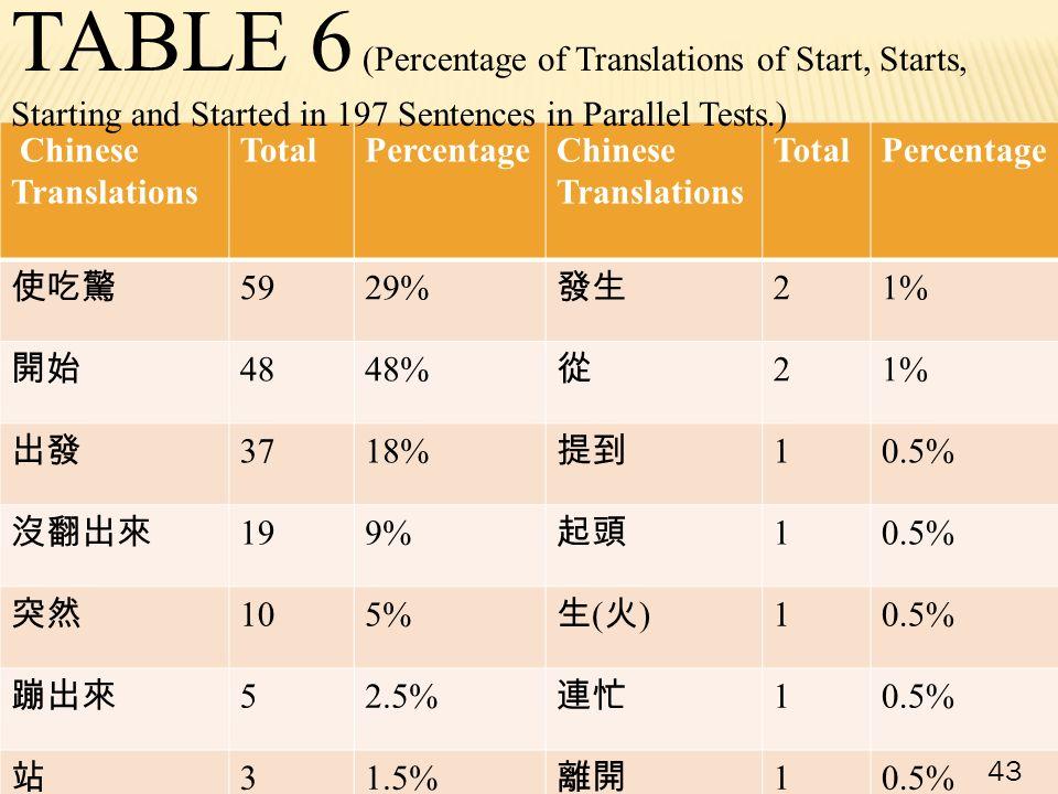Chinese Translations TotalPercentageChinese Translations TotalPercentage 使吃驚 5929% 發生 21% 開始 4848% 從 21% 出發 3718% 提到 10.5% 沒翻出來 199% 起頭 10.5% 突然 105% 生(火)生(火) 10.5% 蹦出來 52.5% 連忙 10.5% 站 31.5% 離開 10.5% 43 TABLE 6 (Percentage of Translations of Start, Starts, Starting and Started in 197 Sentences in Parallel Tests.)
