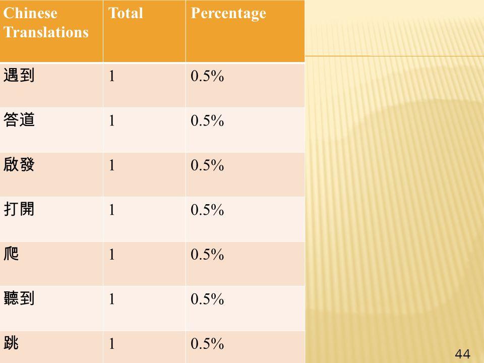 Chinese Translations TotalPercentage 遇到 10.5% 答道 10.5% 啟發 10.5% 打開 10.5% 爬 1 聽到 10.5% 跳 1 44