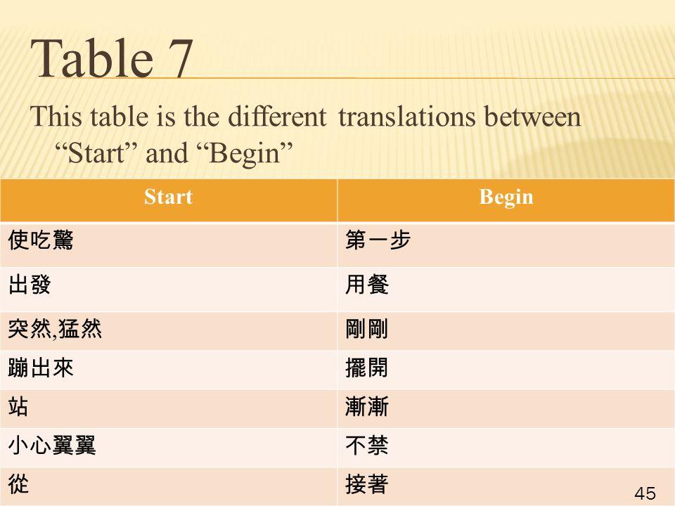 StartBegin 使吃驚第一步 出發用餐 突然, 猛然剛剛 蹦出來擺開 站漸漸 小心翼翼不禁 從接著 Table 7 This table is the different translations between Start and Begin 45