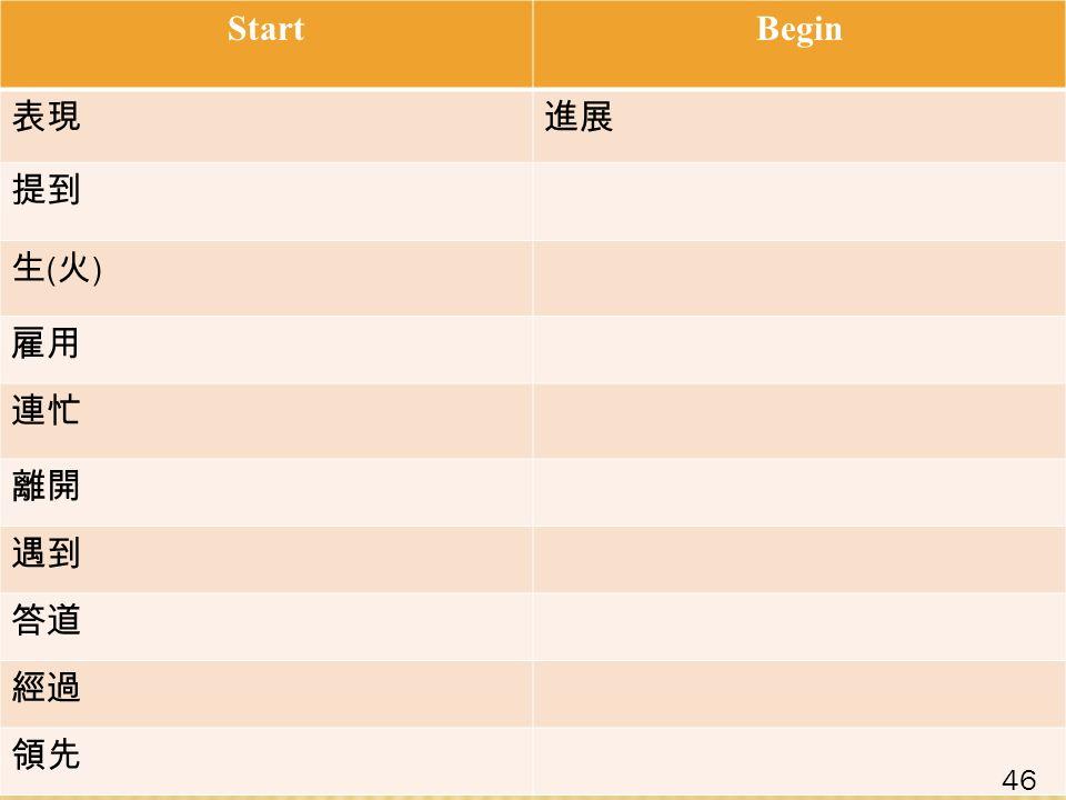 StartBegin 表現進展 提到 生(火)生(火) 雇用 連忙 離開 遇到 答道 經過 領先 46