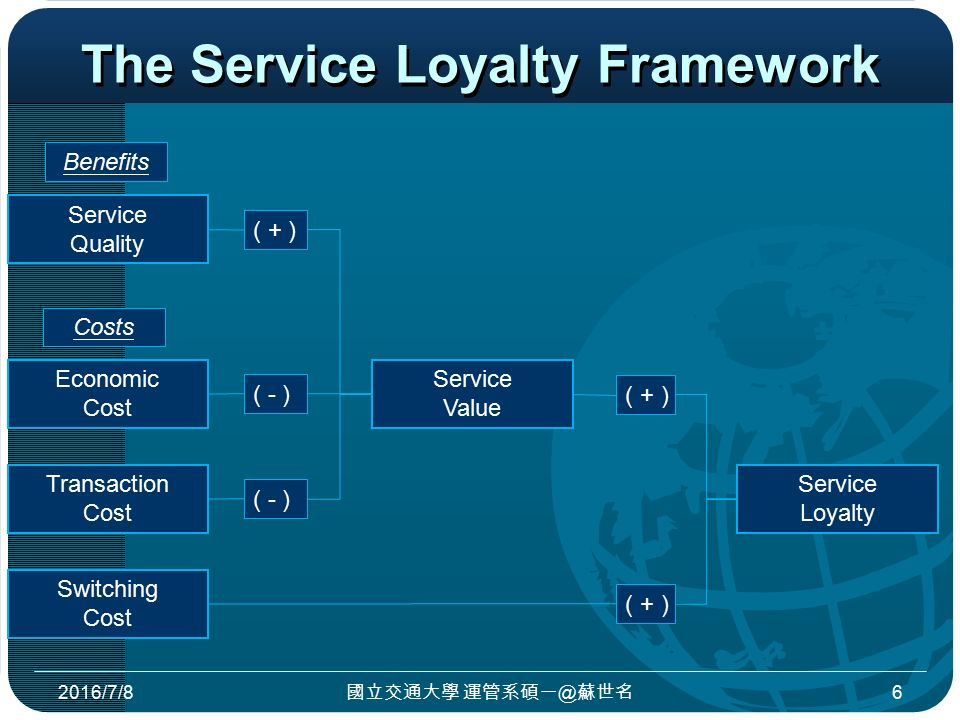 The Service Loyalty Framework 2016/7/8 國立交通大學 運管系碩一@蘇世名 6 Service Quality Economic Cost Transaction Cost Switching Cost Costs ( + ) ( - ) ( + ) Service Value ( + ) Service Loyalty Benefits