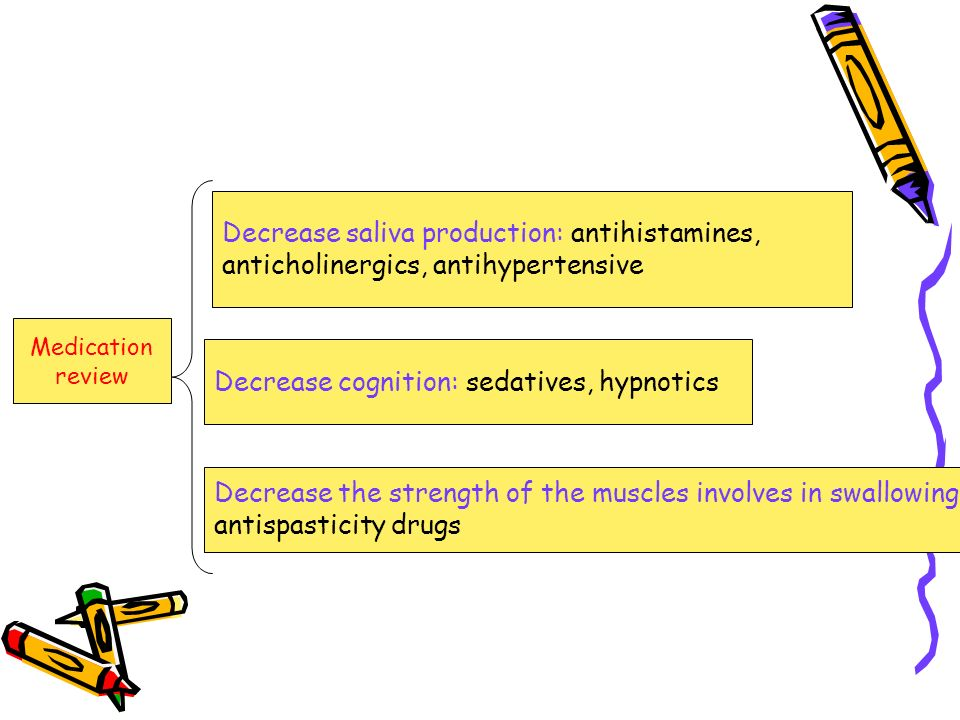 Medication review Decrease saliva production: antihistamines, anticholinergics, antihypertensive Decrease cognition: sedatives, hypnotics Decrease the strength of the muscles involves in swallowing: antispasticity drugs