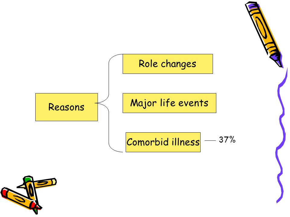 Reasons Role changes Major life events Comorbid illness 37%
