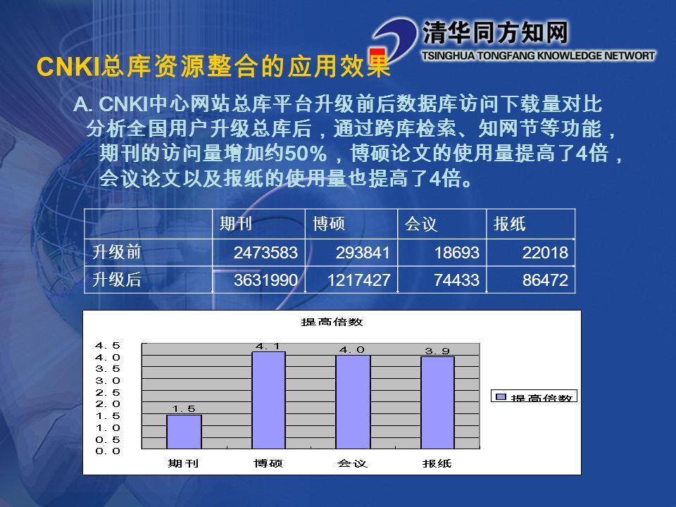 CNKI 总库资源整合的应用效果 A.CNKI 中心网站总库平台升级前后数据库访问下载量对比 分析全国用户升级总库后,通过跨库检索、知网节等功能, 期刊的访问量增加约 50 %,博硕论文的使用量提高了 4 倍, 会议论文以及报纸的使用量也提高了 4 倍。 期刊博硕会议报纸 升级前 24735832938411869322018 升级后 363199012174277443386472