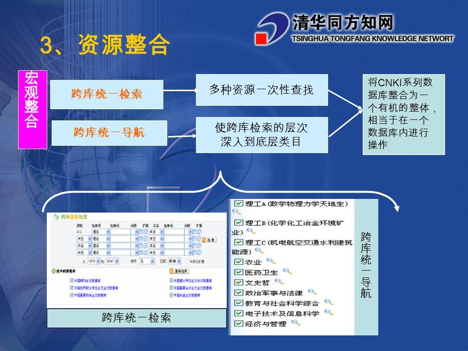 3 、资源整合 跨库统一检索 多种资源一次性查找 跨库统一导航 使跨库检索的层次 深入到底层类目 跨库统一检索 将 CNKI 系列数 据库整合为一 个有机的整体, 相当于在一个 数据库内进行 操作