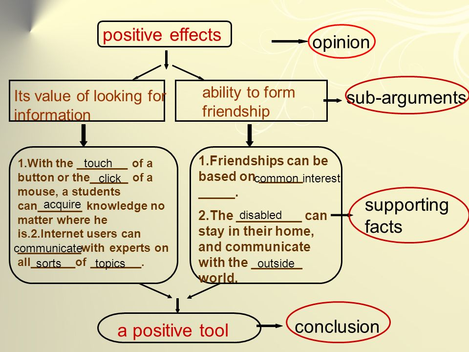 opinion positive effects a positive tool sub-arguments supporting facts conclusion Its value of looking for information ability to form friendship 1.With the ________ of a button or the______ of a mouse, a students can_______ knowledge no matter where he is.2.Internet users can __________with experts on all_______of ________.