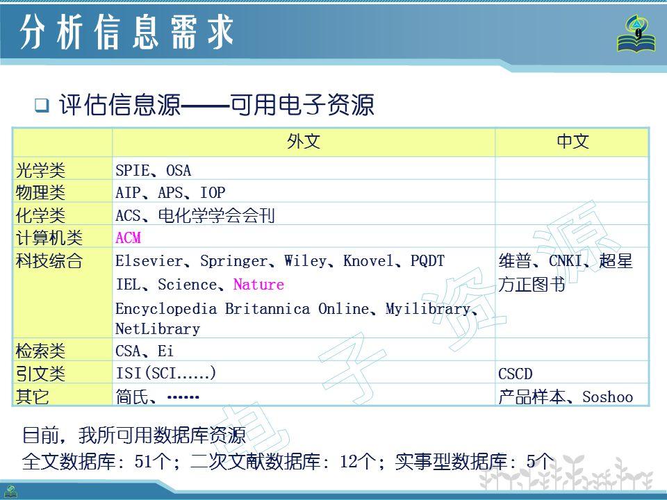 9 分析信息需求 外文中文 光学类SPIE、OSA 物理类AIP、APS、IOP 化学类ACS、电化学学会会刊 计算机类ACM 科技综合Elsevier、Springer、Wiley、Knovel、PQDT IEL、Science、Nature Encyclopedia Britannica Online、Myilibrary、 NetLibrary 维普、CNKI、超星 方正图书 检索类CSA、Ei 引文类 ISI(SCI …… ) CSCD 其它简氏、……产品样本、Soshoo  评估信息源 —— 可用电子资源 目前,我所可用数据库资源 全文数据库:51个;二次文献数据库:12个;实事型数据库:5个
