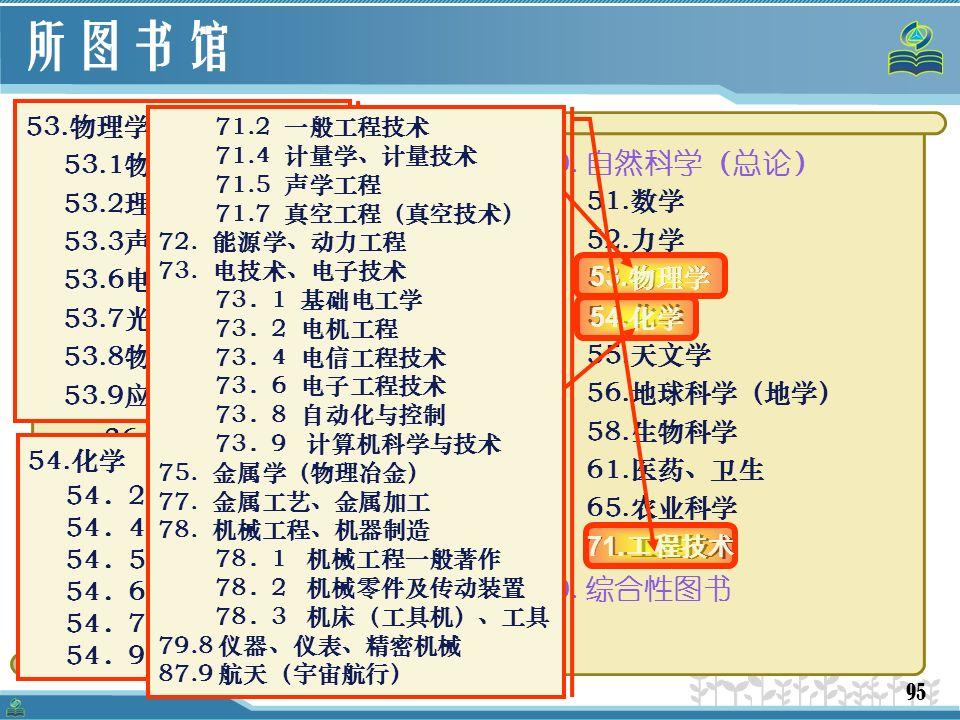 95 所图书馆  书刊的分类与排列  分类标准:中国科学院图书馆图书分类法(科图法)  科图法是国内当前通用的三大分类法之一,它将资源分成五大 部二十五大类 00.马克思列宁主义、毛泽东思想 10.哲学 20.社会科学(总论) 21.历史、历史学 27.经济、经济学 31.政治、社会生活 34.法律、法学 36.军事、军事学 37.文化、科学、教育、体育 41.语言、文字学 42.文学 48.艺术 49.无神论、宗教学 50.自然科学(总论) 51.数学 52.力学 53.物理学 54.化学 55.天文学 56.地球科学(地学) 58.生物科学 61.医药、卫生 65.农业科学 71.工程技术 90.综合性图书 53.