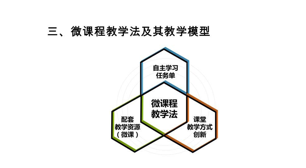 三、微课程教学法及其教学模型