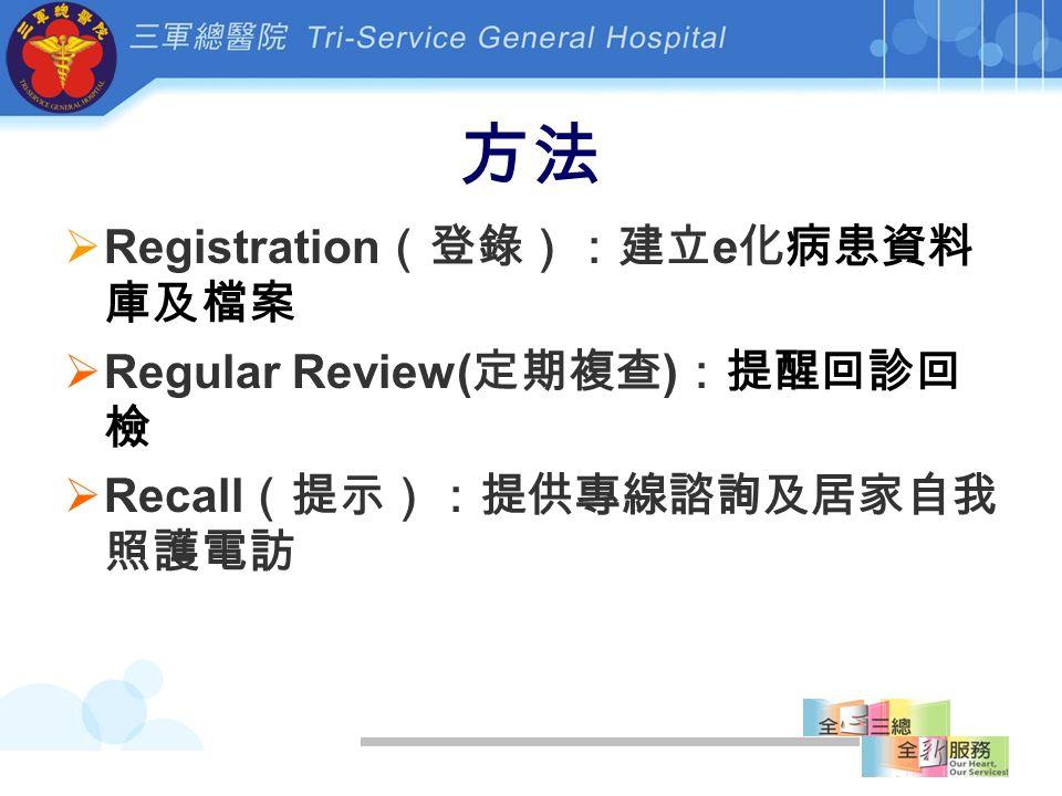方法  Registration (登錄):建立 e 化病患資料 庫及檔案  Regular Review( 定期複查 ) :提醒回診回 檢  Recall (提示):提供專線諮詢及居家自我 照護電訪