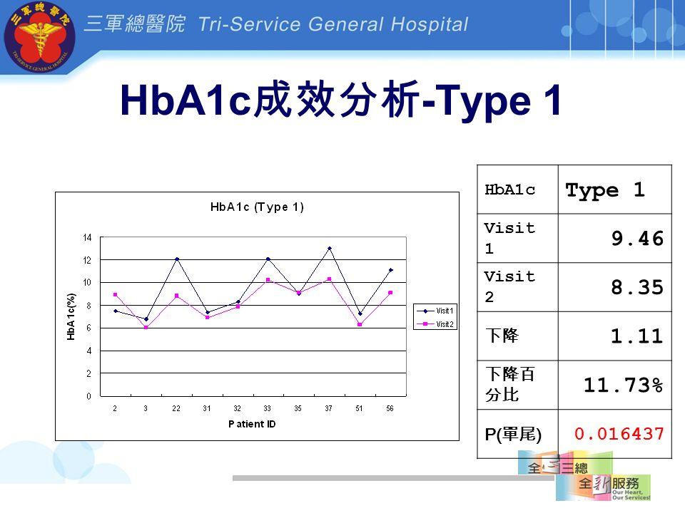 HbA1c 成效分析 -Type 1 HbA1c Type 1 Visit 1 9.46 Visit 2 8.35 下降 1.11 下降百 分比 11.73% P( 單尾 ) 0.016437