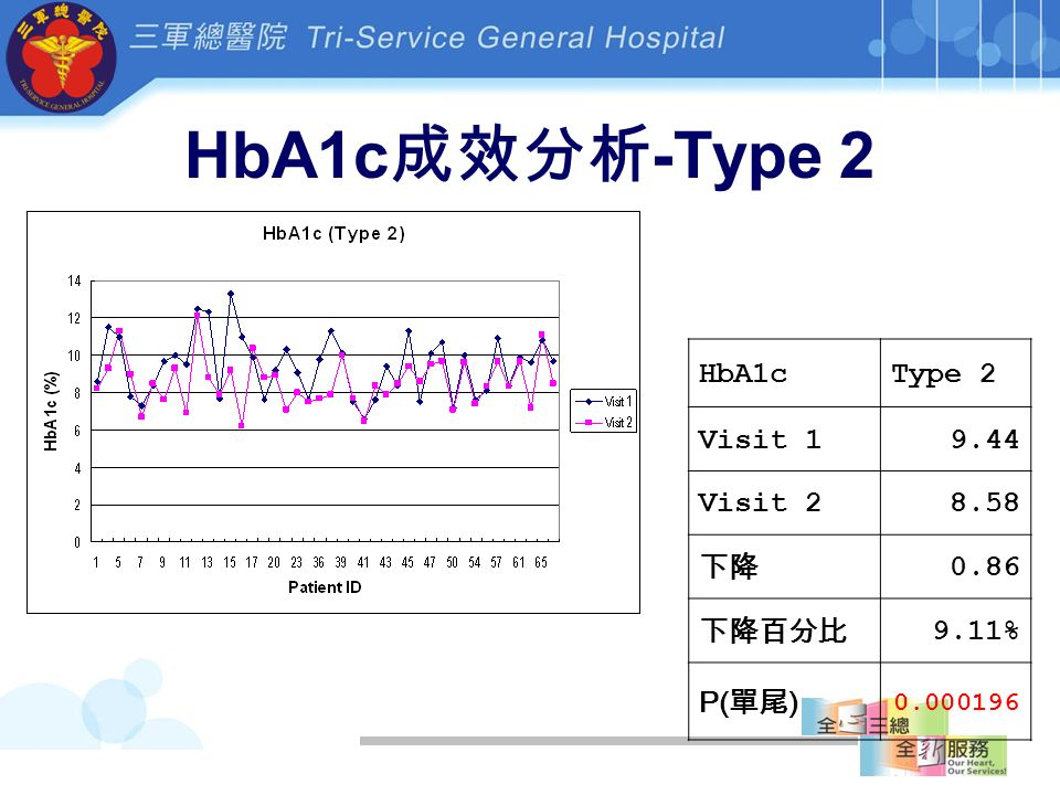 HbA1c 成效分析 -Type 2 HbA1cType 2 Visit 19.44 Visit 28.58 下降 0.86 下降百分比 9.11% P( 單尾 ) 0.000196