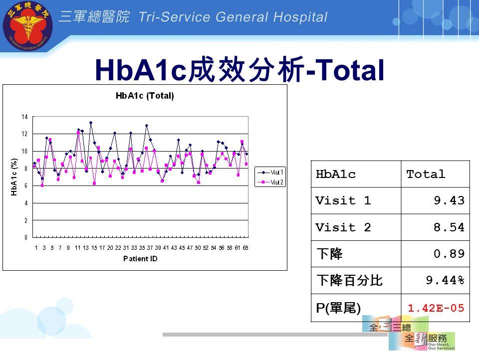 HbA1c 成效分析 -Total HbA1cTotal Visit 19.43 Visit 28.54 下降 0.89 下降百分比 9.44% P( 單尾 ) 1.42E-05