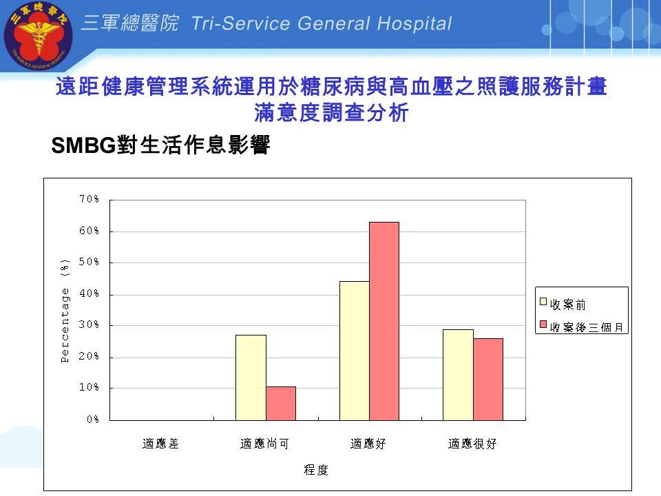 遠距健康管理系統運用於糖尿病與高血壓之照護服務計畫 滿意度調查分析 SMBG 對生活作息影響