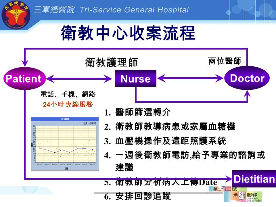 衛教中心收案流程 1. 醫師篩選轉介 2. 衛教師教導病患或家屬血糖機 3. 血壓機操作及遠距照護系統 4.