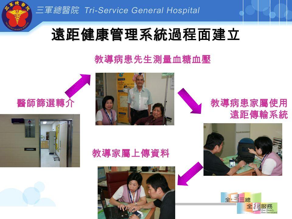 醫師篩選轉介 教導病患先生測量血糖血壓 教導病患家屬使用 遠距傳輸系統 教導家屬上傳資料 遠距健康管理系統 遠距健康管理系統過程面建立