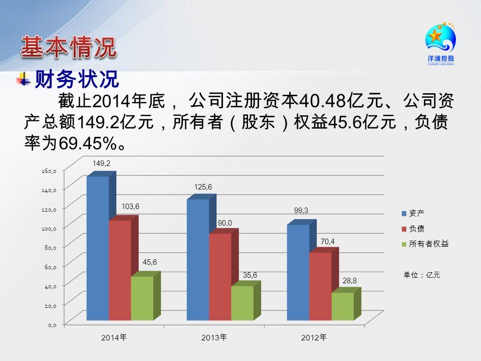 财务状况 截止 2014 年底, 公司注册资本 40.48 亿元、 公司资 产总额 149.2 亿元,所有者(股东)权益 45.6 亿元,负债 率为 69.45% 。