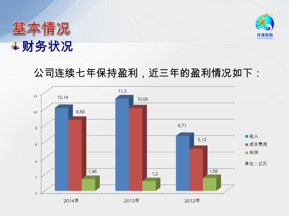 财务状况 公司连续七年保持盈利,近三年的盈利情况如下: