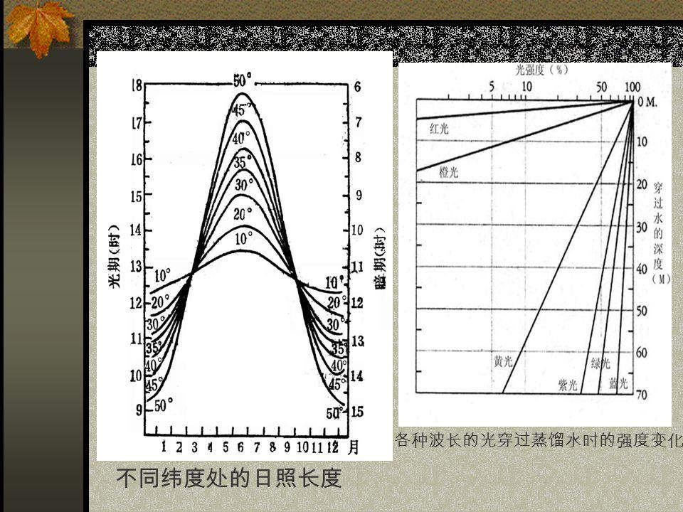 不同纬度处的日照长度 各种波长的光穿过蒸馏水时的强度变化