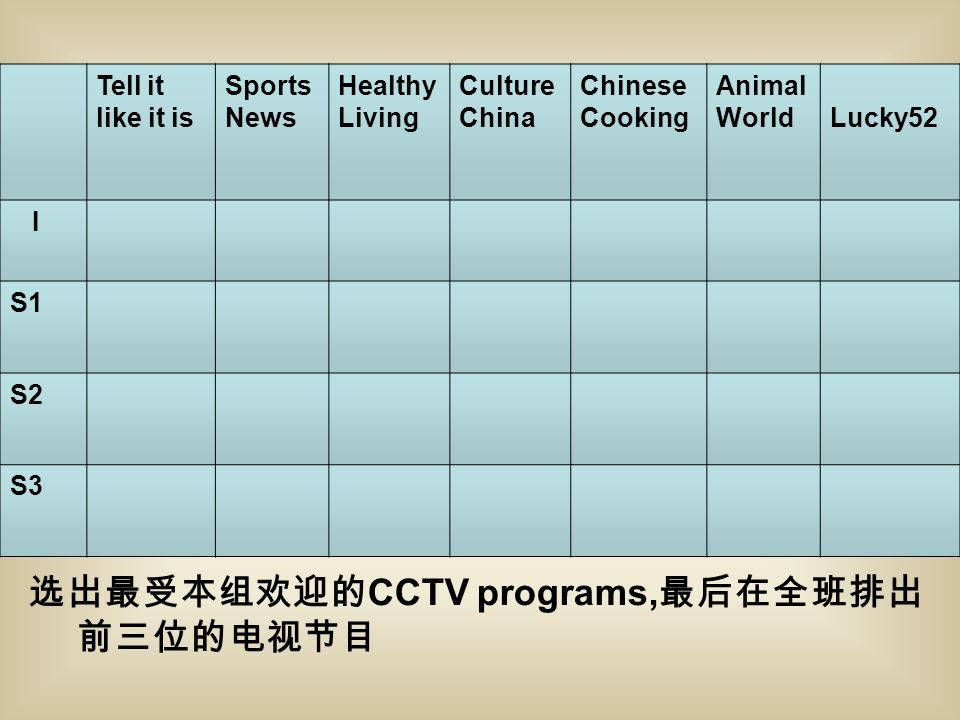 选出最受本组欢迎的 CCTV programs, 最后在全班排出 前三位的电视节目 Tell it like it is Sports News Healthy Living Culture China Chinese Cooking Animal World Lucky52 I S1 S2 S3
