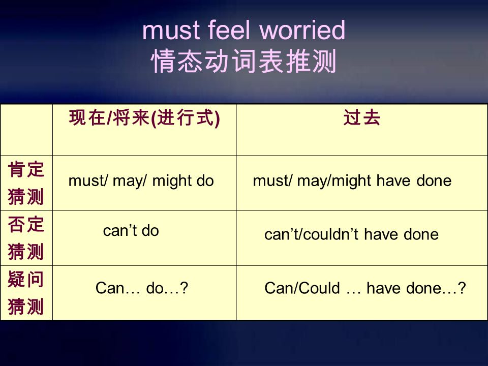 must feel worried 情态动词表推测 现在 / 将来 ( 进行式 ) 过去 肯定 猜测 否定 猜测 疑问 猜测 must/ may/ might domust/ may/might have done can't do can't/couldn't have done Can… do….