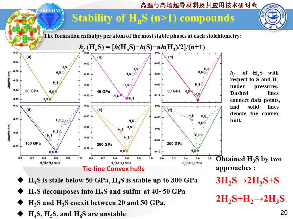 20 高温与高场超导材料及其应用技术研讨会 Stability of H n S (n>1) compounds  H 2 S is stale below 50 GPa, H 3 S is stable up to 300 GPa  H 2 S decomposes into H 3 S and sulfur at 40~50 GPa  H 2 S and H 3 S coexit between 20 and 50 GPa.