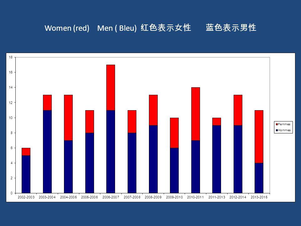 Women (red) Men ( Bleu) 红色表示女性 蓝色表示男性