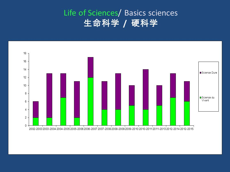 Life of Sciences/ Basics sciences 生命科学 / 硬科学