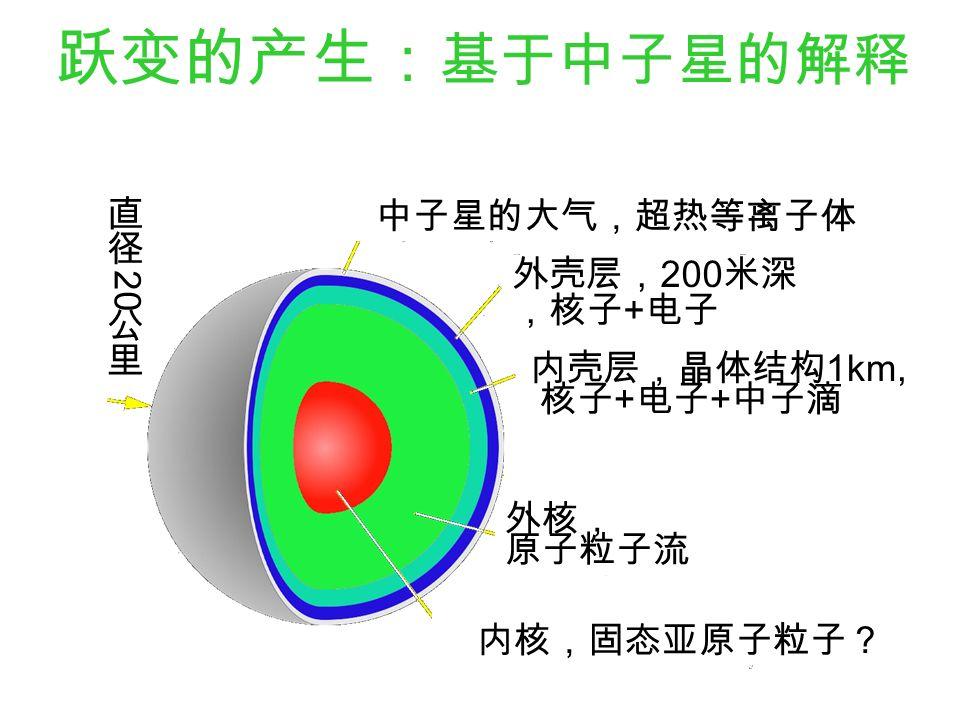 跃变的产生: 基于中子星的解释 中子星的大气,超热等离子体 外壳层, 200 米深 ,核子 + 电子 内壳层,晶体结构 1km, 核子 + 电子 + 中子滴 外核, 原子粒子流 内核,固态亚原子粒子?