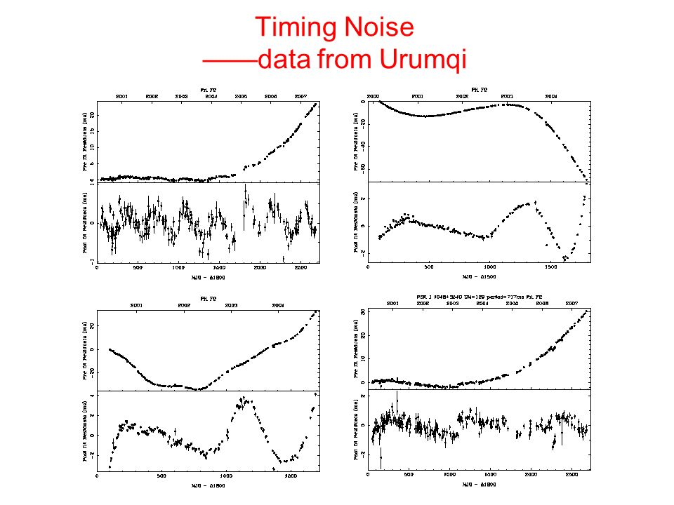 Timing Noise ——data from Urumqi